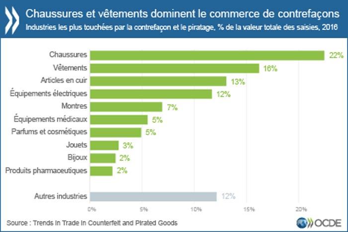chiffres contrefaçon ocde en France